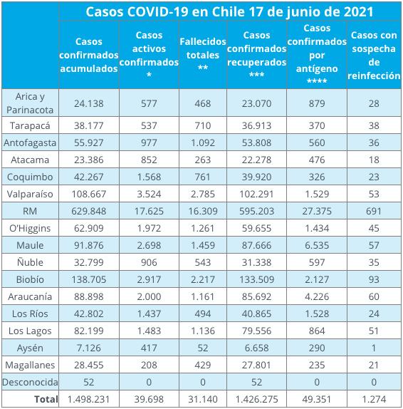 Nuevo Reporte Covid-19: 6.700 casos positivos y 119 fallecidos